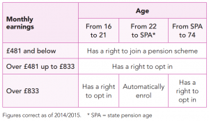 Pension Auto enrolment Thresholds