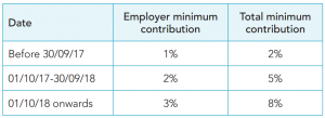 Pension Auto Enrolment Contributions